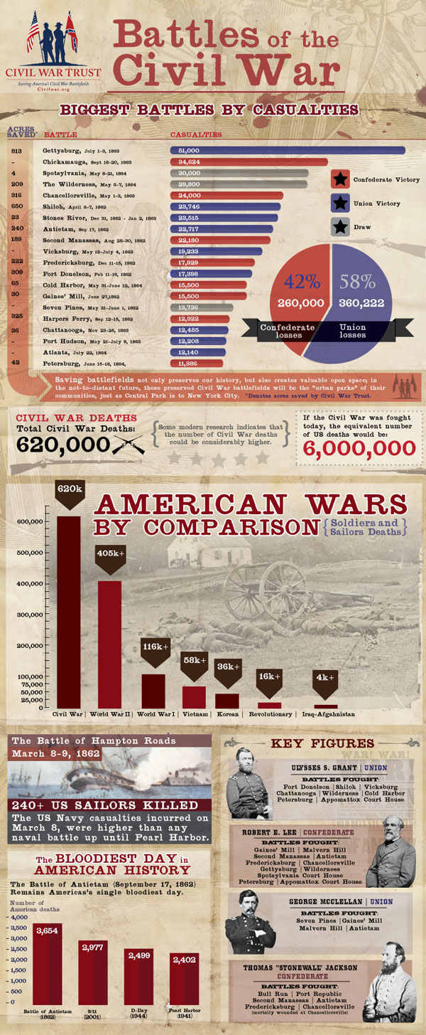 Battles of the Civil War [Infographics]
